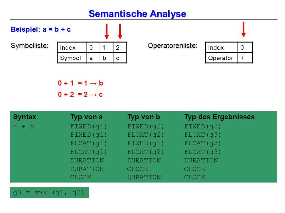 Semantische Analyse Index012 Symbolabc Symbolliste: Beispiel: a = b + c Index0 Operator+ Operatorenliste: SyntaxTyp von aTyp von bTyp des Ergebnisses a + bFIXED(g1)FIXED(g2)FIXED(g3) FIXED(g1)FLOAT(g2)FLOAT(g3) FLOAT(g1)FIXED(g2)FLOAT(g3) FLOAT(g1)FLOAT(g2)FLOAT(g3) DURATIONDURATIONDURATION DURATIONCLOCKCLOCK CLOCKDURATIONCLOCK g3 = max (g1, g2) 0 + 1 = 1 → b 0 + 2 = 2 → c