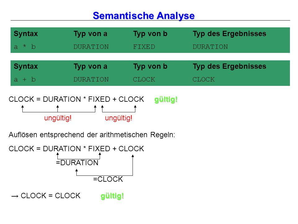 Semantische Analyse SyntaxTyp von aTyp von bTyp des Ergebnisses a + bDURATIONCLOCKCLOCK SyntaxTyp von aTyp von bTyp des Ergebnisses a * bDURATIONFIXEDDURATION CLOCK = DURATION * FIXED + CLOCK ungültig.