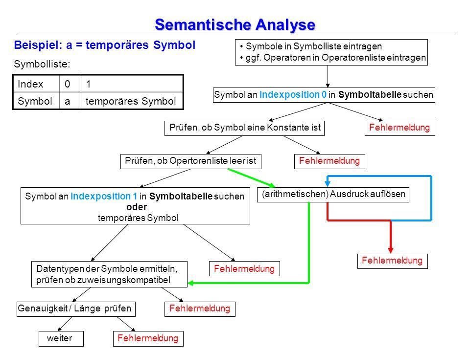 Semantische Analyse Symbol an Indexposition 0 in Symboltabelle suchen Prüfen, ob Symbol eine Konstante ist Datentypen der Symbole ermitteln, prüfen ob zuweisungskompatibel Genauigkeit / Länge prüfen weiter Fehlermeldung (arithmetischen) Ausdruck auflösen Fehlermeldung Beispiel: a = temporäres Symbol Symbolliste: Index01 Symbolatemporäres Symbol Prüfen, ob Opertorenliste leer ist Symbol an Indexposition 1 in Symboltabelle suchen oder temporäres Symbol Fehlermeldung Symbole in Symbolliste eintragen ggf.