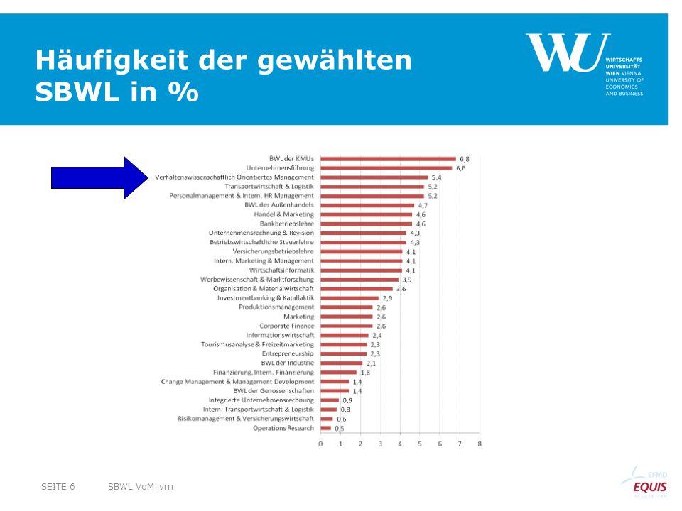 Häufigkeit der gewählten SBWL in % SBWL VoM ivmSEITE 6