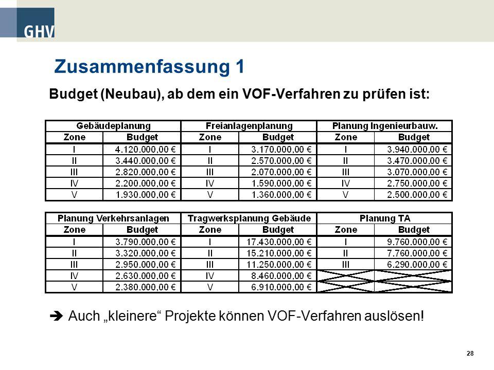"""28 Zusammenfassung 1 Budget (Neubau), ab dem ein VOF-Verfahren zu prüfen ist:  Auch """"kleinere Projekte können VOF-Verfahren auslösen!"""
