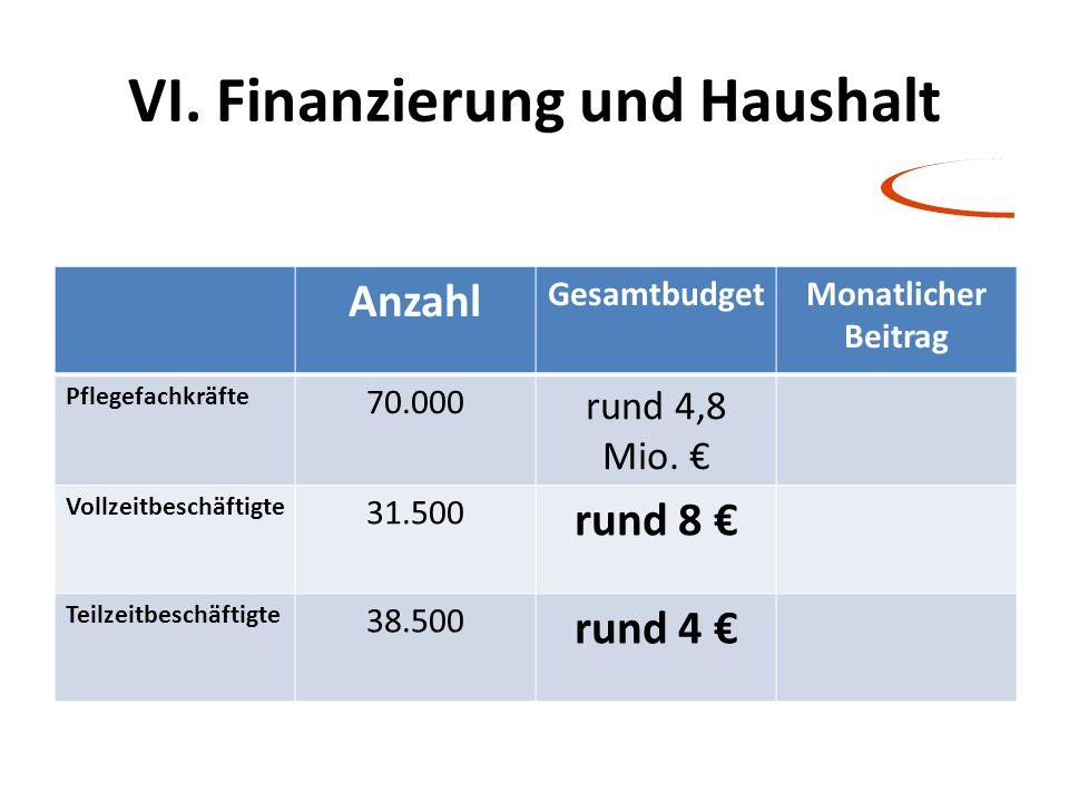 VI. Finanzierung und Haushalt Anzahl GesamtbudgetMonatlicher Beitrag Pflegefachkräfte 70.000 rund 4,8 Mio. € Vollzeitbeschäftigte 31.500 rund 8 € Teil