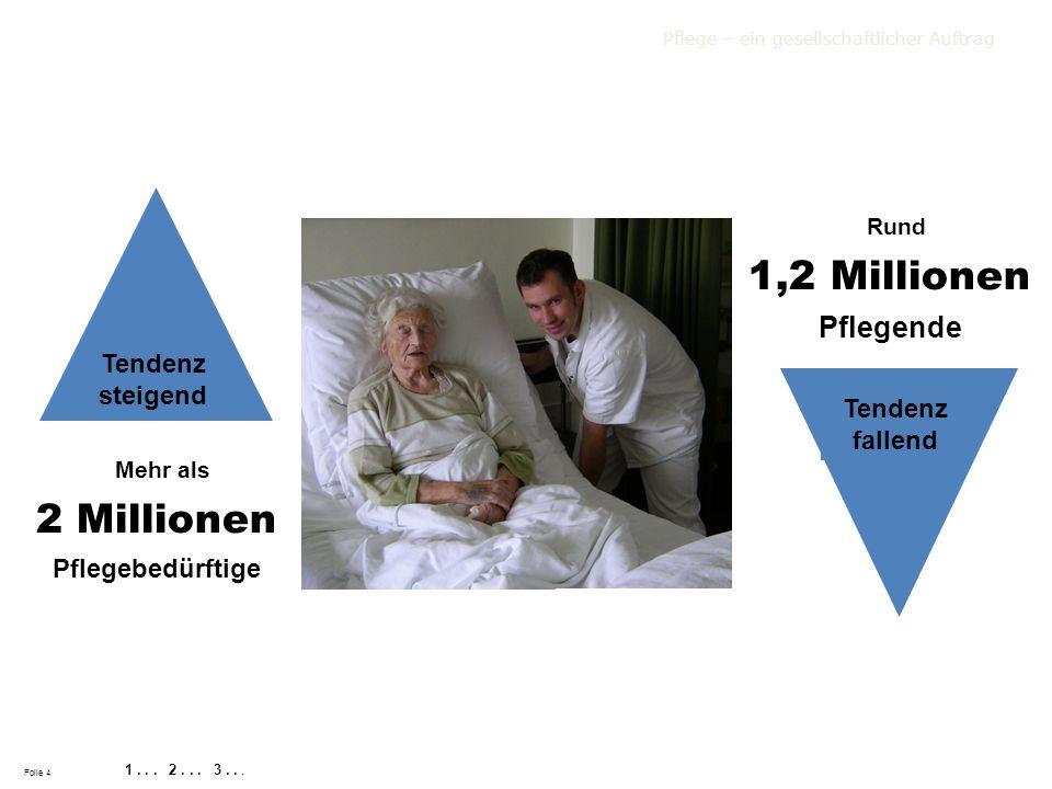 Folie 4 Mehr als 2 Millionen Pflegebedürftige Pflege – ein gesellschaftlicher Auftrag 1... 2... 3... Tendenz steigend Rund 1,2 Millionen Pflegende Ten