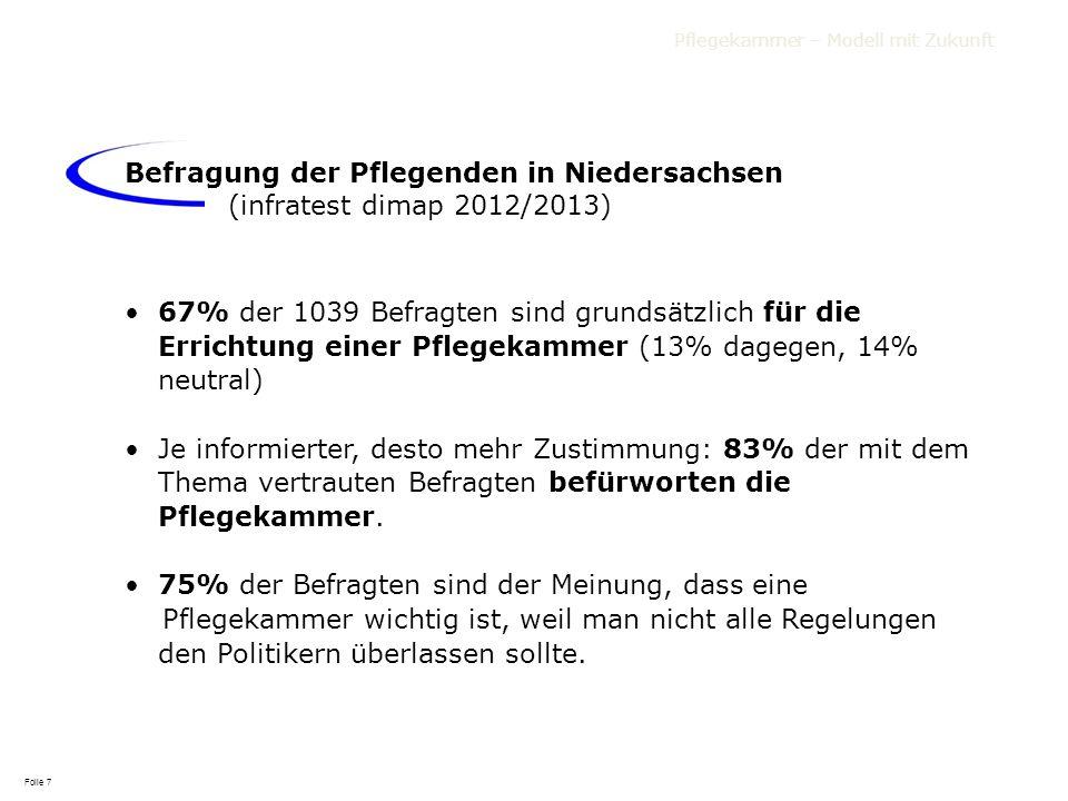 Pflegekammer – Modell mit Zukunft 67% der 1039 Befragten sind grundsätzlich für die Errichtung einer Pflegekammer (13% dagegen, 14% neutral) Je inform
