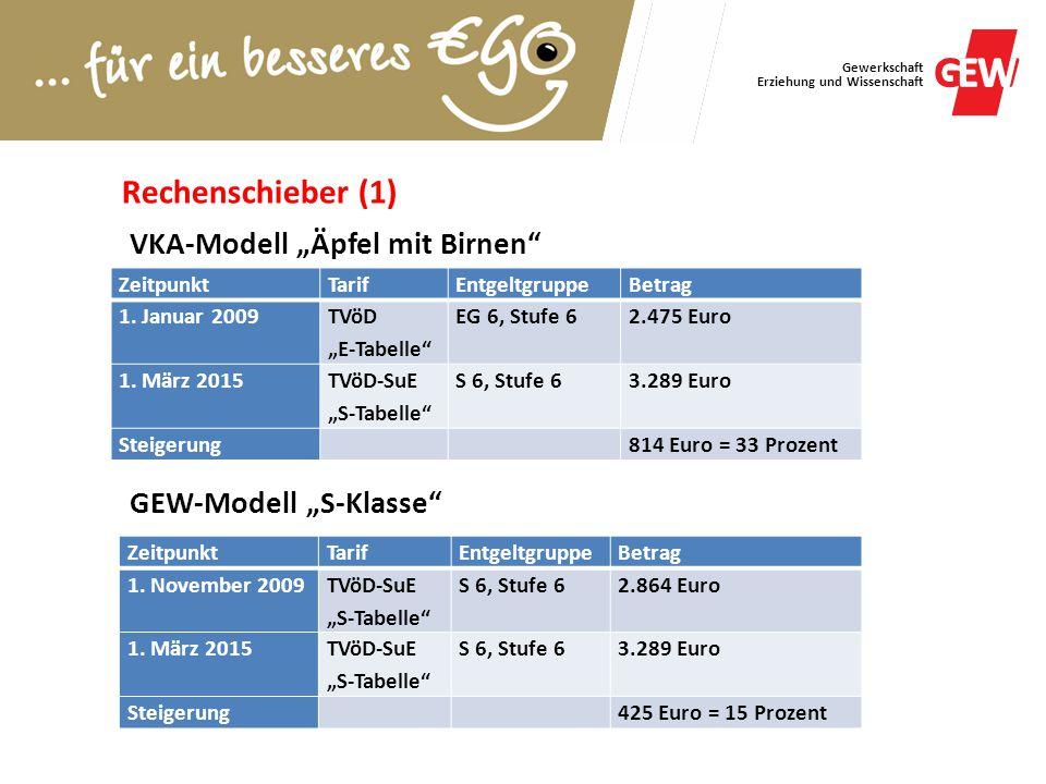 "Gewerkschaft Erziehung und Wissenschaft ZeitpunktTarifEntgeltgruppeBetrag 1. Januar 2009 TVöD ""E-Tabelle"" EG 6, Stufe 62.475 Euro 1. März 2015 TVöD-Su"