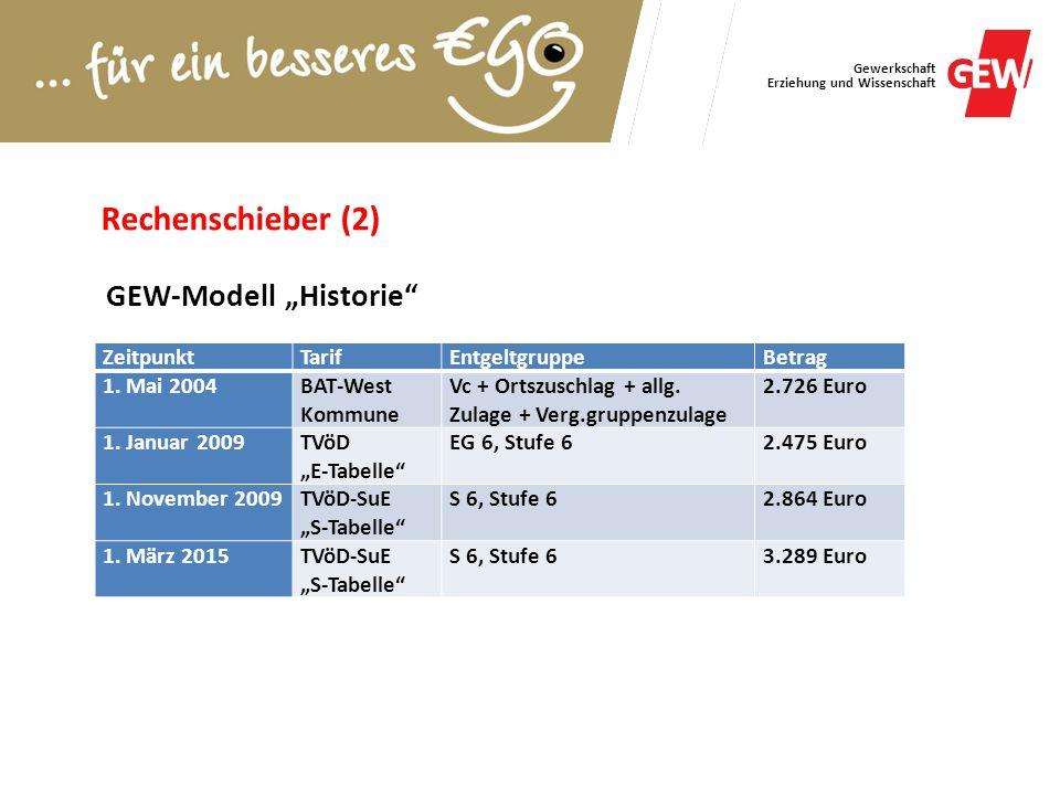 Gewerkschaft Erziehung und Wissenschaft ZeitpunktTarifEntgeltgruppeBetrag 1. Mai 2004BAT-West Kommune Vc + Ortszuschlag + allg. Zulage + Verg.gruppenz