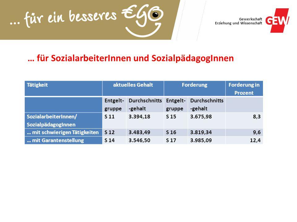 Gewerkschaft Erziehung und Wissenschaft Tätigkeitaktuelles GehaltForderung Forderung in Prozent Entgelt- gruppe Durchschnitts -gehalt Entgelt- gruppe