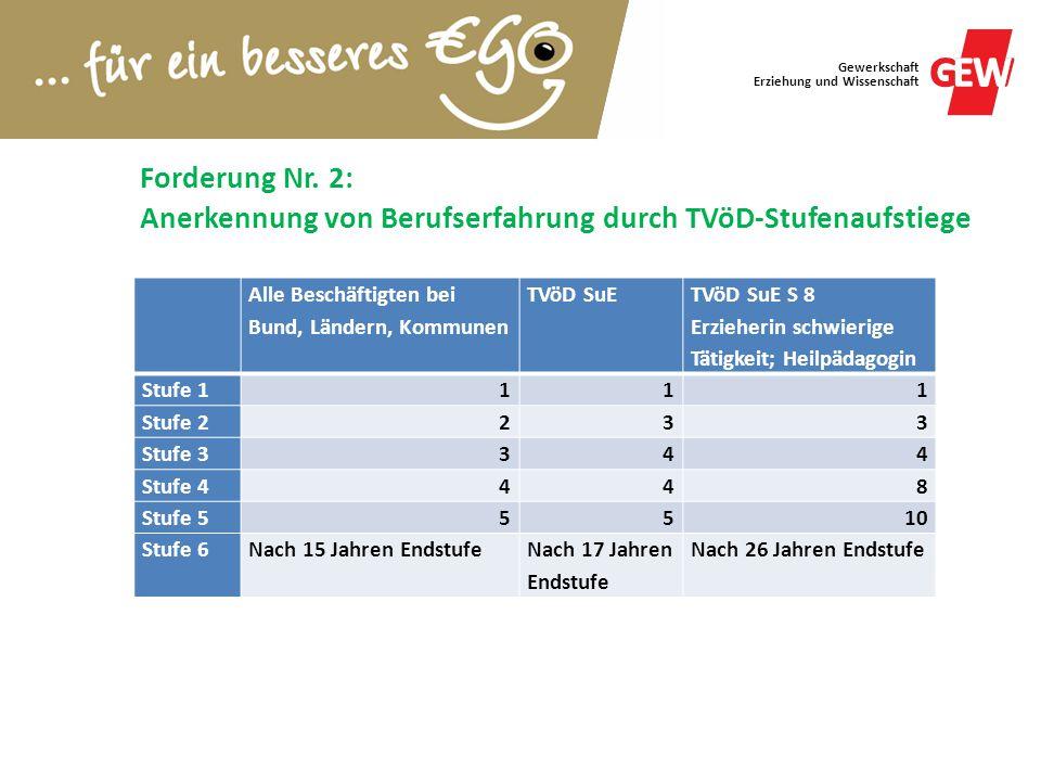 Gewerkschaft Erziehung und Wissenschaft Forderung Nr. 2: Anerkennung von Berufserfahrung durch TVöD-Stufenaufstiege Alle Beschäftigten bei Bund, Lände