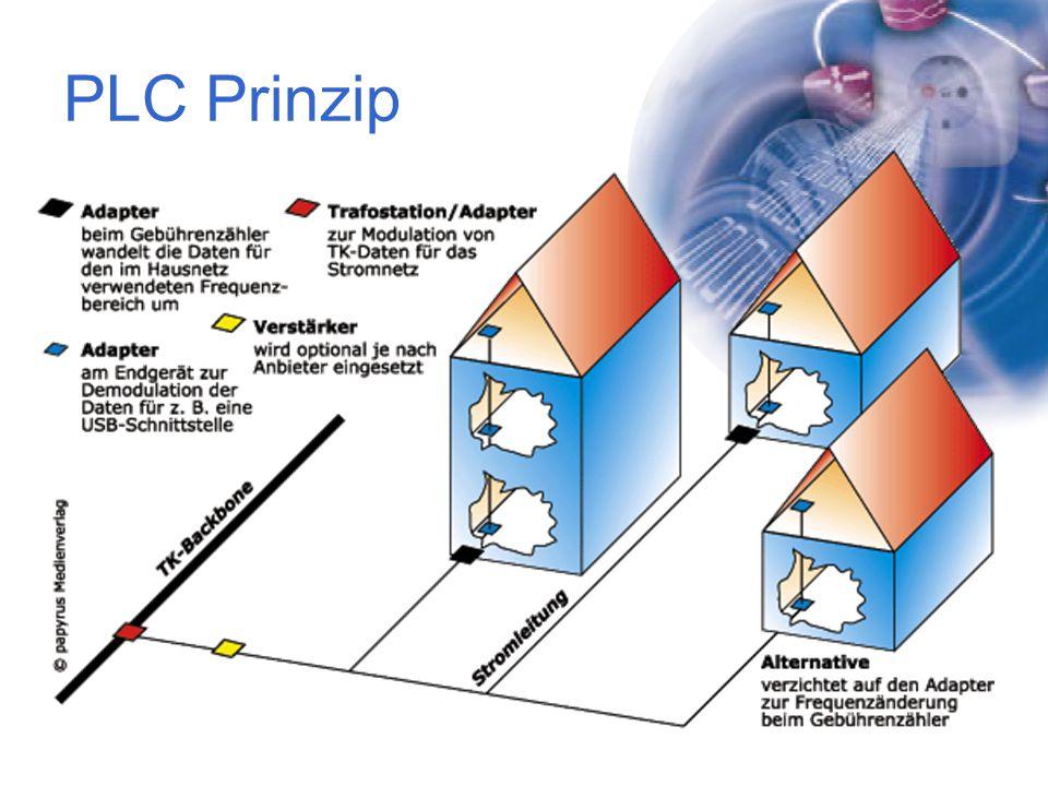 PLC Prinzip