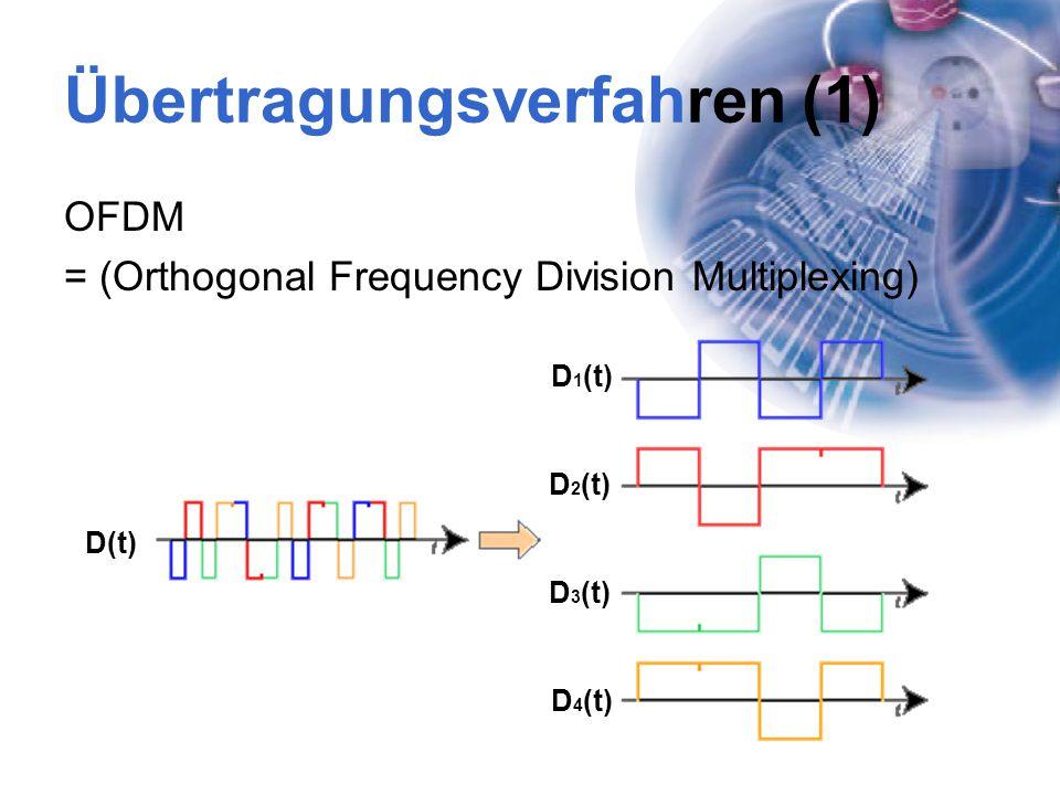 Übertragungsverfahren (1) OFDM = (Orthogonal Frequency Division Multiplexing) D(t) D 1 (t) D 2 (t) D 3 (t) D 4 (t)
