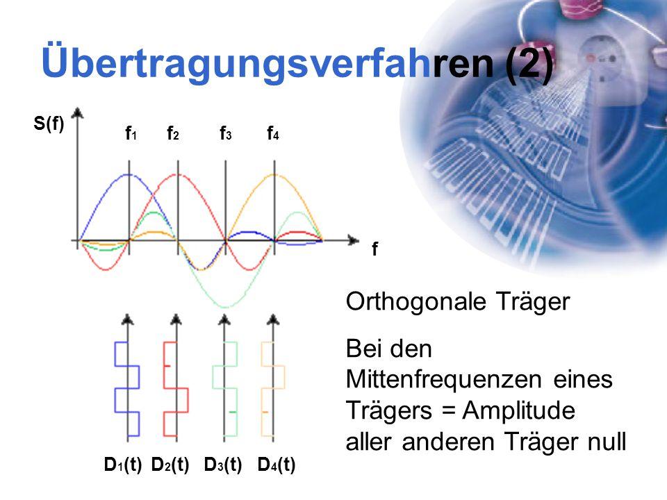 Übertragungsverfahren (2) Orthogonale Träger Bei den Mittenfrequenzen eines Trägers = Amplitude aller anderen Träger null D 1 (t)D 2 (t)D 3 (t)D 4 (t)