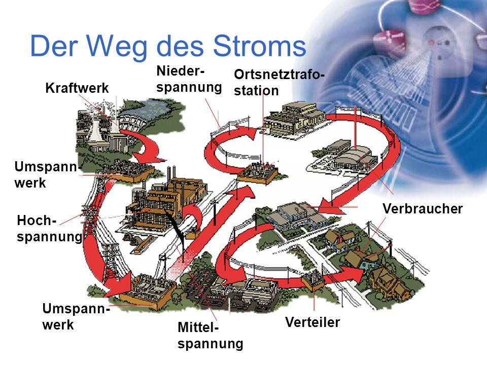 Der Weg des Stroms Kraftwerk Hoch- spannung Umspann- werk Mittel- spannung Umspann- werk Ortsnetztrafo- station Nieder- spannung Verbraucher Verteiler