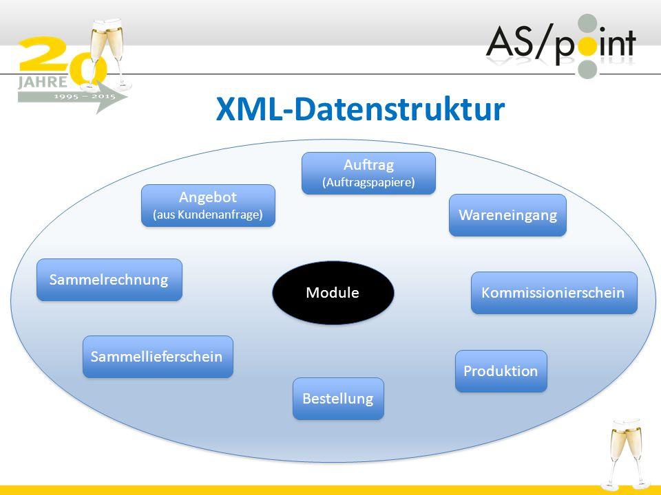 XML-Datenstruktur Auftrag (Auftragspapiere) Auftrag (Auftragspapiere) Bestellung Angebot (aus Kundenanfrage) Angebot (aus Kundenanfrage) Sammelrechnung Sammellieferschein Produktion Kommissionierschein Wareneingang Module