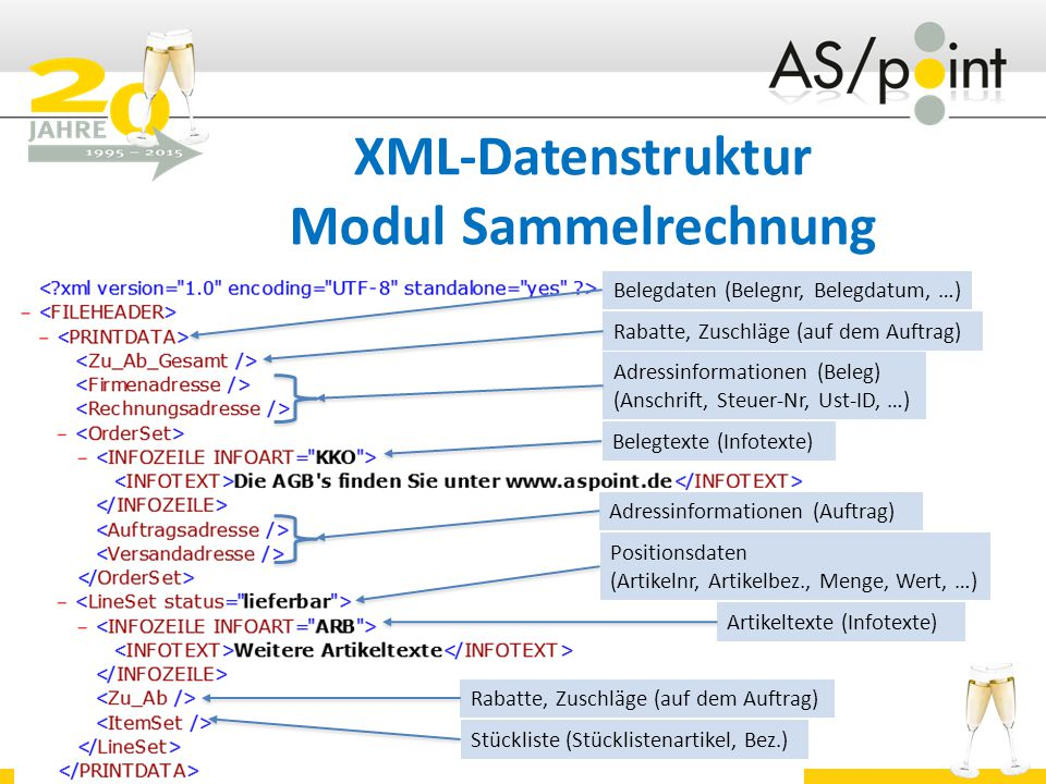 XML-Datenstruktur Modul Sammelrechnung Belegdaten (Belegnr, Belegdatum, …) Rabatte, Zuschläge (auf dem Auftrag) Adressinformationen (Beleg) (Anschrift, Steuer-Nr, Ust-ID, …) Positionsdaten (Artikelnr, Artikelbez., Menge, Wert, …) Artikeltexte (Infotexte) Stückliste (Stücklistenartikel, Bez.) Rabatte, Zuschläge (auf dem Auftrag) Belegtexte (Infotexte) Adressinformationen (Auftrag)