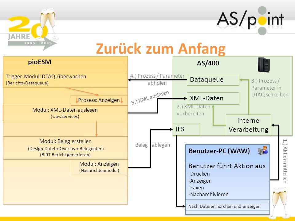 Zurück zum Anfang pioESM AS/400 Benutzer-PC (WAW) Benutzer führt Aktion aus -Drucken -Anzeigen -Faxen -Nacharchivieren Dataqueue XML-Daten Interne Verarbeitung Trigger-Modul: DTAQ-überwachen (Berichts-Dataqueue) 4.) Prozess / Parameter abholen 1.) Aktion mitteilen 2.) XML-Daten vorbereiten 3.) Prozess / Parameter in DTAQ schreiben Prozess: Anzeigen Modul: XML-Daten auslesen (wawServices) Modul: Beleg erstellen (Design-Datei + Overlay + Belegdaten) (BIRT Bericht generieren) Modul: Anzeigen (Nachrichtenmodul) IFS 5.) XML auslesen Beleg ablegen Nach Dateien horchen und anzeigen