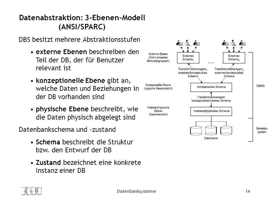 Datenbanksysteme14 Datenabstraktion: 3-Ebenen-Modell (ANSI/SPARC) DBS besitzt mehrere Abstraktionsstufen externe Ebenen beschreiben den Teil der DB, der für Benutzer relevant ist konzeptionelle Ebene gibt an, welche Daten und Beziehungen in der DB vorhanden sind physische Ebene beschreibt, wie die Daten physisch abgelegt sind Datenbankschema und -zustand Schema beschreibt die Struktur bzw.