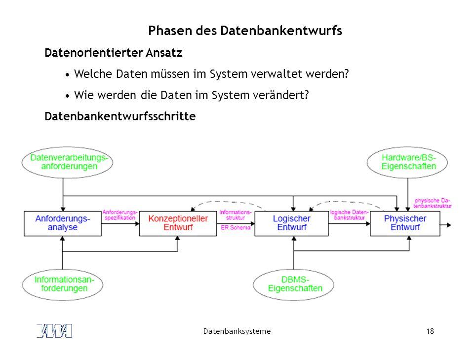 Datenbanksysteme18 Phasen des Datenbankentwurfs Datenorientierter Ansatz Welche Daten müssen im System verwaltet werden.