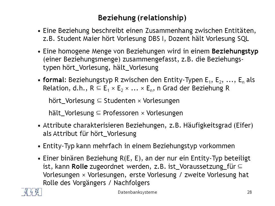 Datenbanksysteme28 Beziehung (relationship) Eine Beziehung beschreibt einen Zusammenhang zwischen Entitäten, z.B.