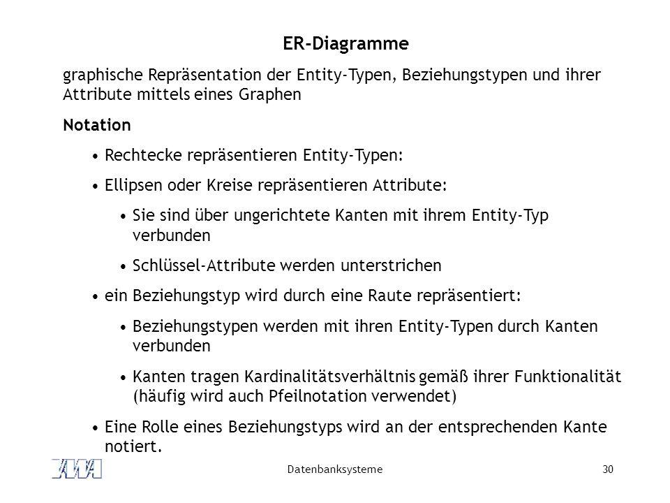 Datenbanksysteme30 ER-Diagramme graphische Repräsentation der Entity-Typen, Beziehungstypen und ihrer Attribute mittels eines Graphen Notation Rechtecke repräsentieren Entity-Typen: Ellipsen oder Kreise repräsentieren Attribute: Sie sind über ungerichtete Kanten mit ihrem Entity-Typ verbunden Schlüssel-Attribute werden unterstrichen ein Beziehungstyp wird durch eine Raute repräsentiert: Beziehungstypen werden mit ihren Entity-Typen durch Kanten verbunden Kanten tragen Kardinalitätsverhältnis gemäß ihrer Funktionalität (häufig wird auch Pfeilnotation verwendet) Eine Rolle eines Beziehungstyps wird an der entsprechenden Kante notiert.