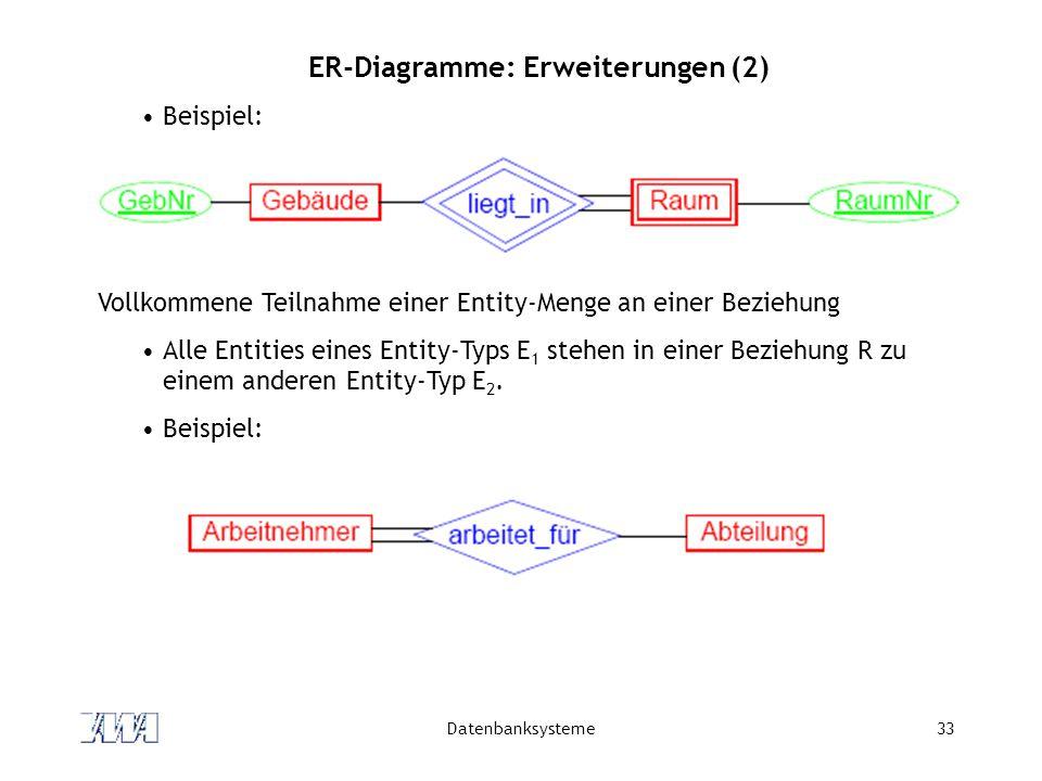 Datenbanksysteme33 ER-Diagramme: Erweiterungen (2) Beispiel: Vollkommene Teilnahme einer Entity-Menge an einer Beziehung Alle Entities eines Entity-Typs E 1 stehen in einer Beziehung R zu einem anderen Entity-Typ E 2.