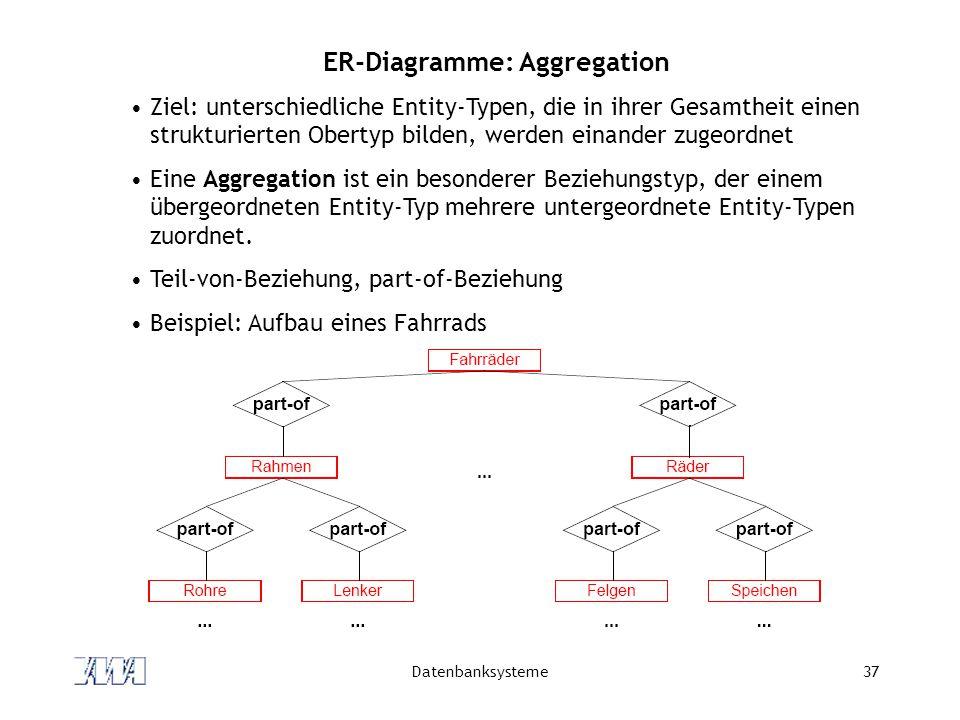 Datenbanksysteme37 ER-Diagramme: Aggregation Ziel: unterschiedliche Entity-Typen, die in ihrer Gesamtheit einen strukturierten Obertyp bilden, werden einander zugeordnet Eine Aggregation ist ein besonderer Beziehungstyp, der einem übergeordneten Entity-Typ mehrere untergeordnete Entity-Typen zuordnet.