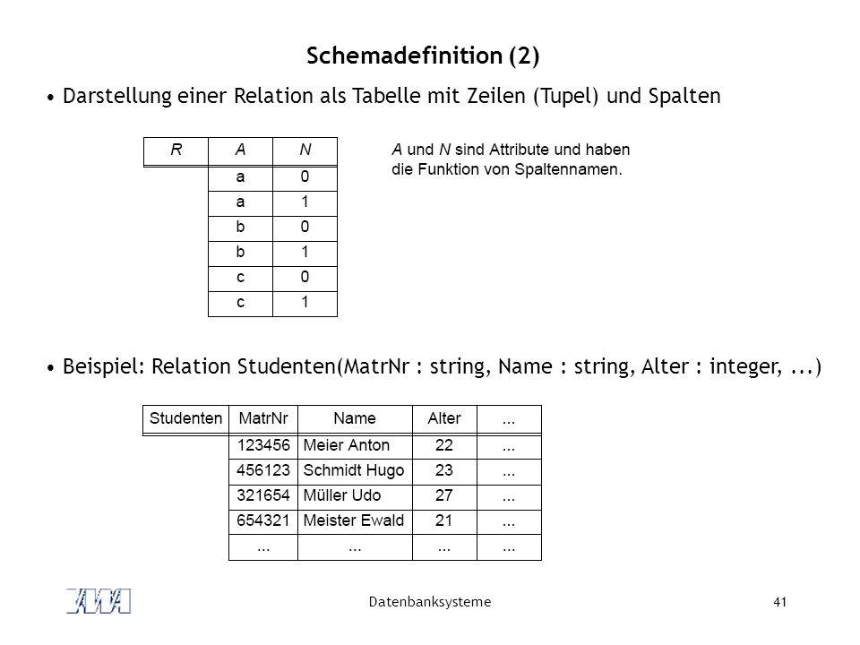 Datenbanksysteme41 Schemadefinition (2) Darstellung einer Relation als Tabelle mit Zeilen (Tupel) und Spalten Beispiel: Relation Studenten(MatrNr : string, Name : string, Alter : integer,...)