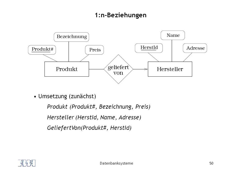 Datenbanksysteme50 1:n-Beziehungen Umsetzung (zunächst) Produkt (Produkt#, Bezeichnung, Preis) Hersteller (HerstId, Name, Adresse) GeliefertVon(Produkt#, HerstId)