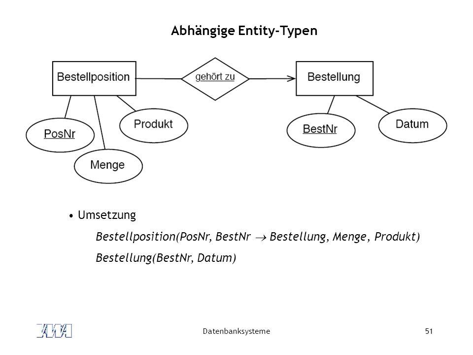 Datenbanksysteme51 Abhängige Entity-Typen Umsetzung Bestellposition(PosNr, BestNr  Bestellung, Menge, Produkt) Bestellung(BestNr, Datum)
