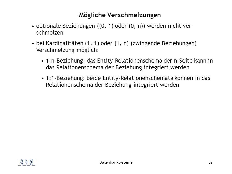 Datenbanksysteme52 Mögliche Verschmelzungen optionale Beziehungen ((0, 1) oder (0, n)) werden nicht ver- schmolzen bei Kardinalitäten (1, 1) oder (1, n) (zwingende Beziehungen) Verschmelzung möglich: 1:n-Beziehung: das Entity-Relationenschema der n-Seite kann in das Relationenschema der Beziehung integriert werden 1:1-Beziehung: beide Entity-Relationenschemata können in das Relationenschema der Beziehung integriert werden