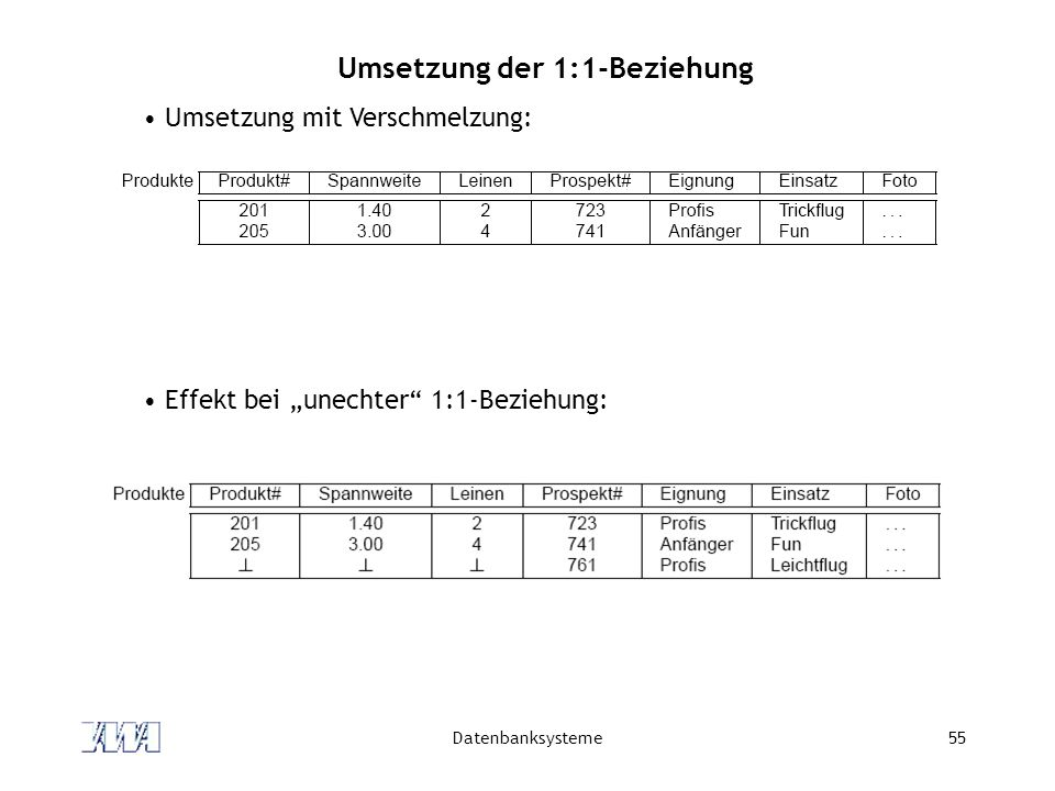 "Datenbanksysteme55 Umsetzung der 1:1-Beziehung Umsetzung mit Verschmelzung: Effekt bei ""unechter 1:1-Beziehung:"