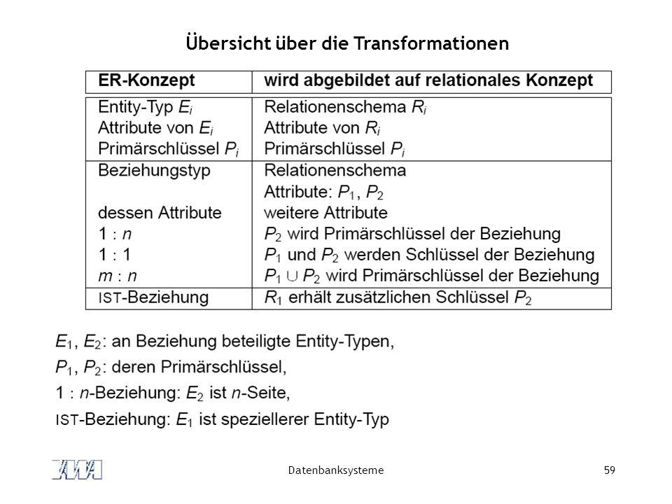 Datenbanksysteme59 Übersicht über die Transformationen
