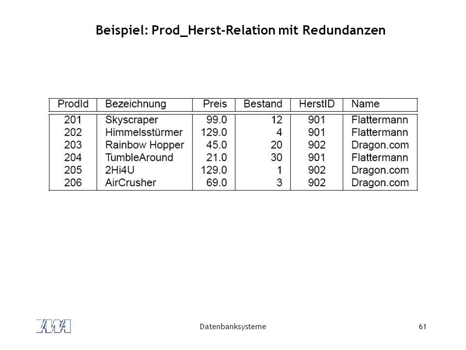 Datenbanksysteme61 Beispiel: Prod_Herst-Relation mit Redundanzen
