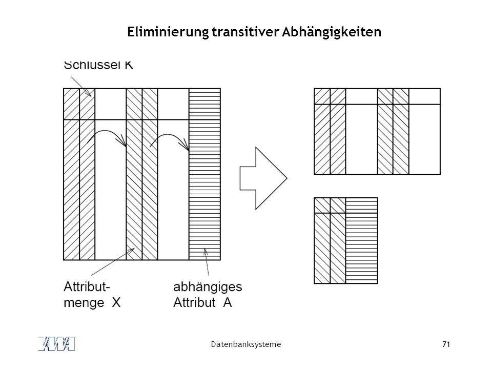 Datenbanksysteme71 Eliminierung transitiver Abhängigkeiten