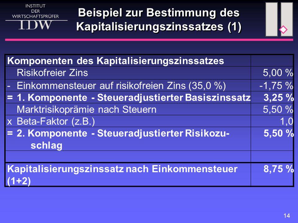14 Beispiel zur Bestimmung des Kapitalisierungszinssatzes (1) Komponenten des Kapitalisierungszinssatzes Risikofreier Zins5,00 % - Einkommensteuer auf