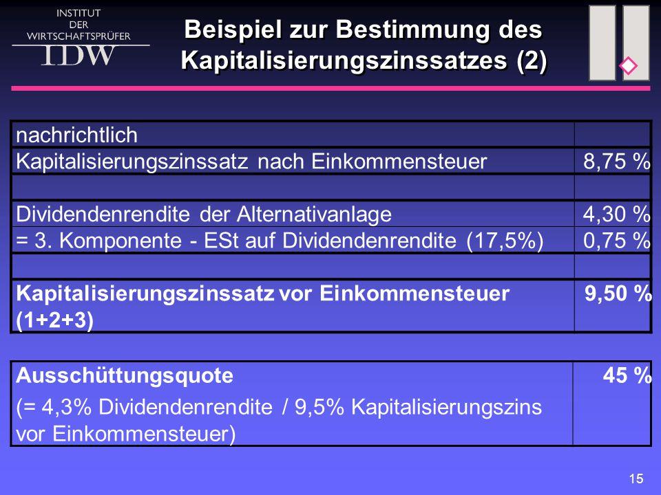 15 Beispiel zur Bestimmung des Kapitalisierungszinssatzes (2) Ausschüttungsquote (= 4,3% Dividendenrendite / 9,5% Kapitalisierungszins vor Einkommenst