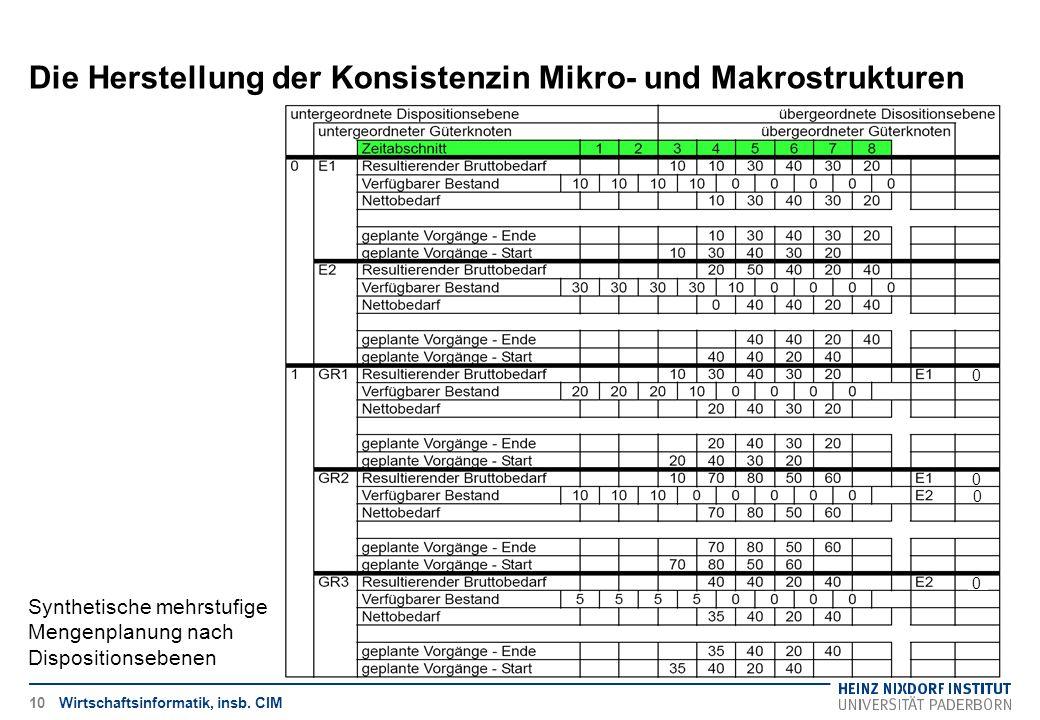 Die Herstellung der Konsistenzin Mikro- und Makrostrukturen Wirtschaftsinformatik, insb. CIM Synthetische mehrstufige Mengenplanung nach Dispositionse