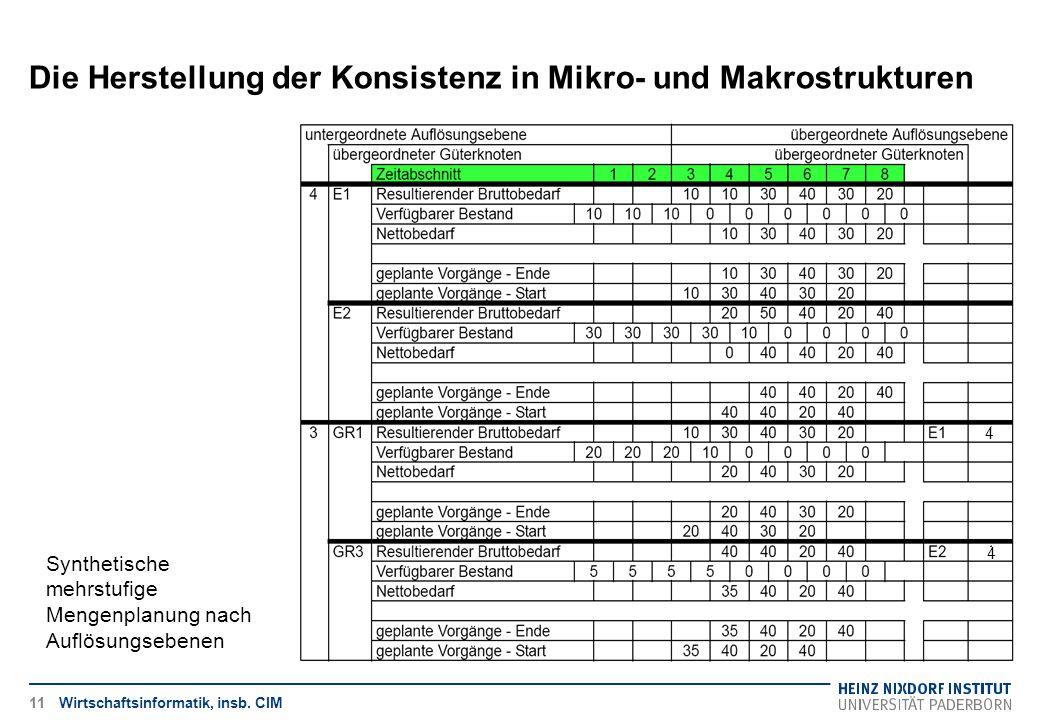 Die Herstellung der Konsistenz in Mikro- und Makrostrukturen Wirtschaftsinformatik, insb. CIM Synthetische mehrstufige Mengenplanung nach Auflösungseb