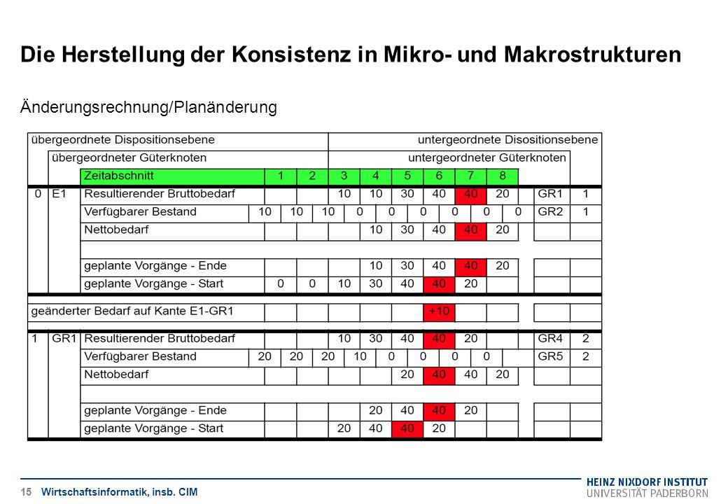 Die Herstellung der Konsistenz in Mikro- und Makrostrukturen Wirtschaftsinformatik, insb. CIM Änderungsrechnung/Planänderung 15