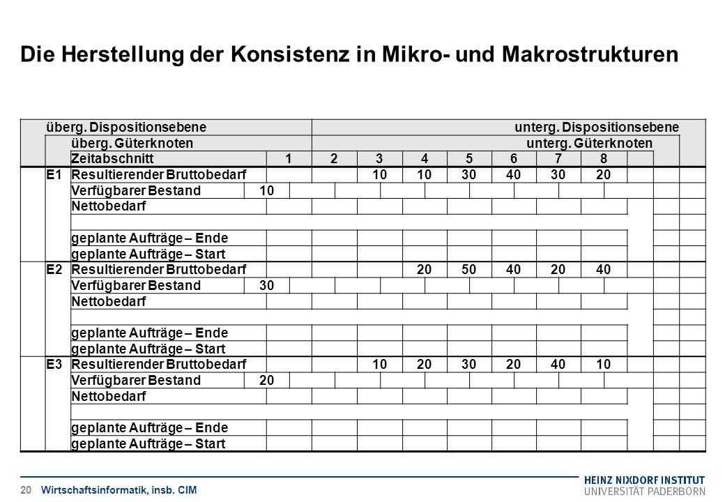 Die Herstellung der Konsistenz in Mikro- und Makrostrukturen Wirtschaftsinformatik, insb. CIM überg. Dispositionsebeneunterg. Dispositionsebene überg.