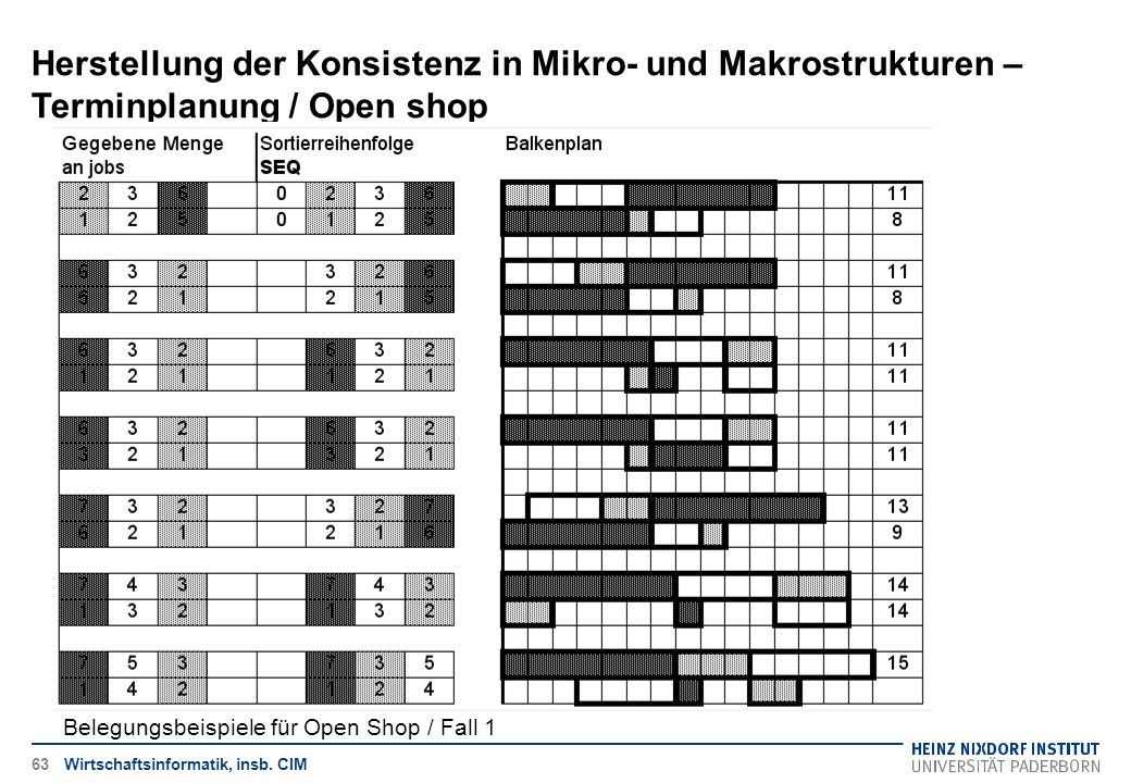 Herstellung der Konsistenz in Mikro- und Makrostrukturen – Terminplanung / Open shop Wirtschaftsinformatik, insb. CIM Belegungsbeispiele für Open Shop