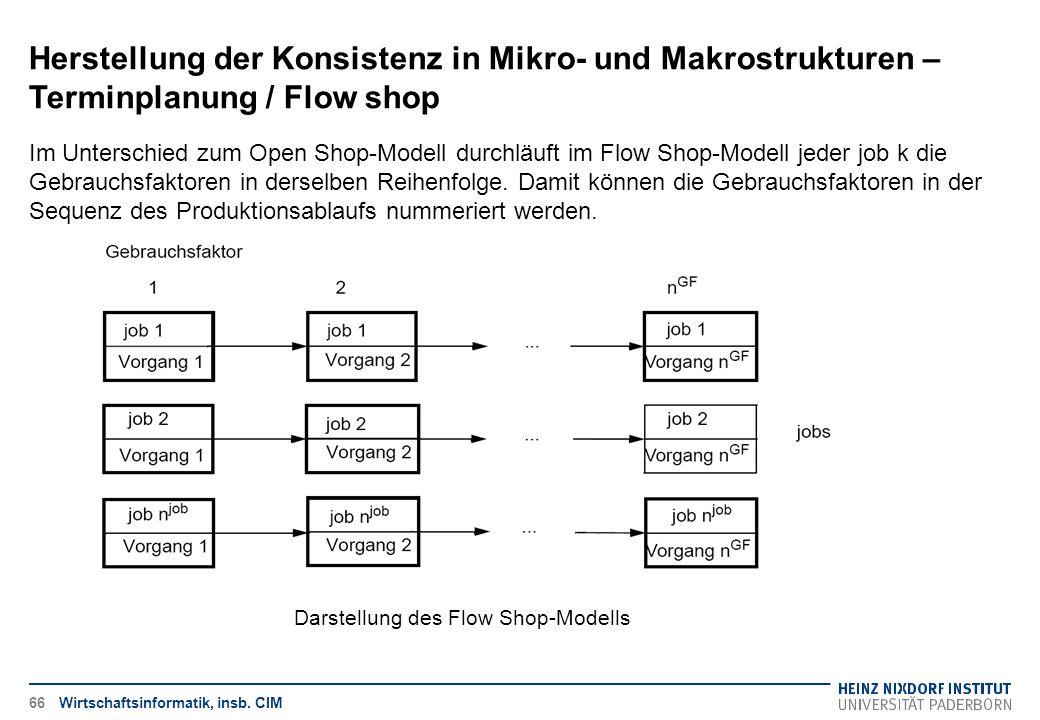 Herstellung der Konsistenz in Mikro- und Makrostrukturen – Terminplanung / Flow shop Wirtschaftsinformatik, insb. CIM Im Unterschied zum Open Shop-Mod