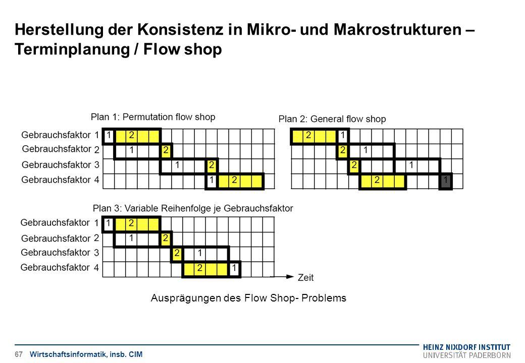 Herstellung der Konsistenz in Mikro- und Makrostrukturen – Terminplanung / Flow shop Wirtschaftsinformatik, insb. CIM Ausprägungen des Flow Shop- Prob