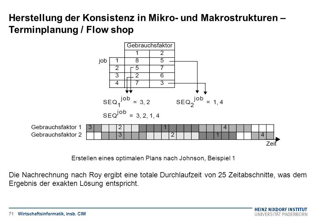 Herstellung der Konsistenz in Mikro- und Makrostrukturen – Terminplanung / Flow shop Wirtschaftsinformatik, insb. CIM Die Nachrechnung nach Roy ergibt