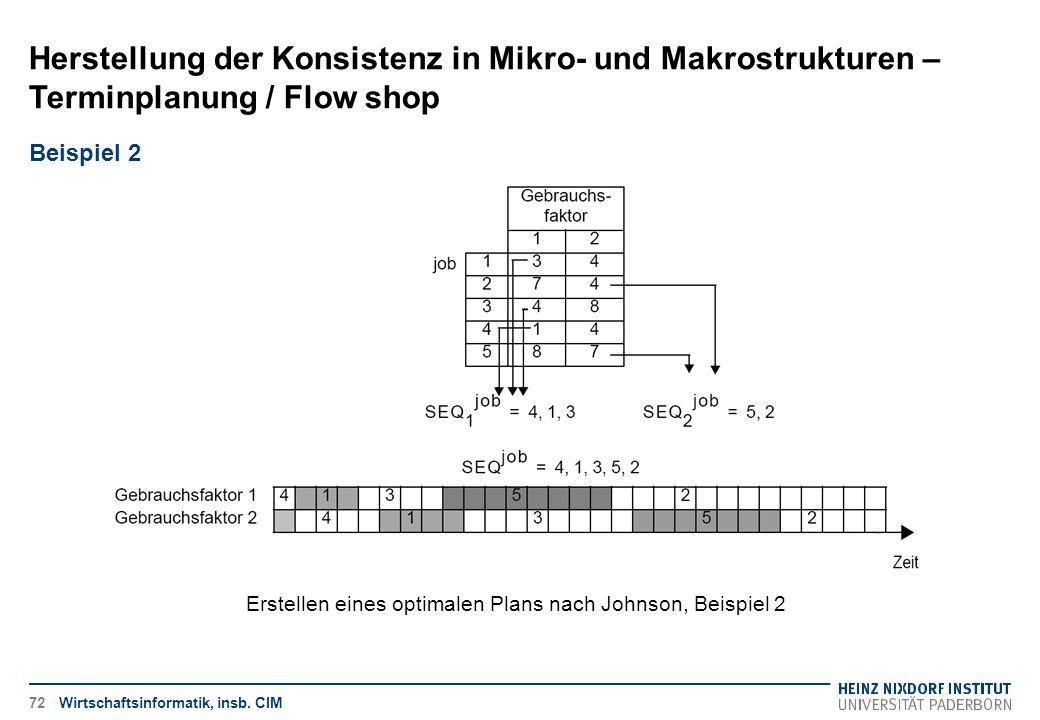 Herstellung der Konsistenz in Mikro- und Makrostrukturen – Terminplanung / Flow shop Wirtschaftsinformatik, insb. CIM Beispiel 2 Erstellen eines optim