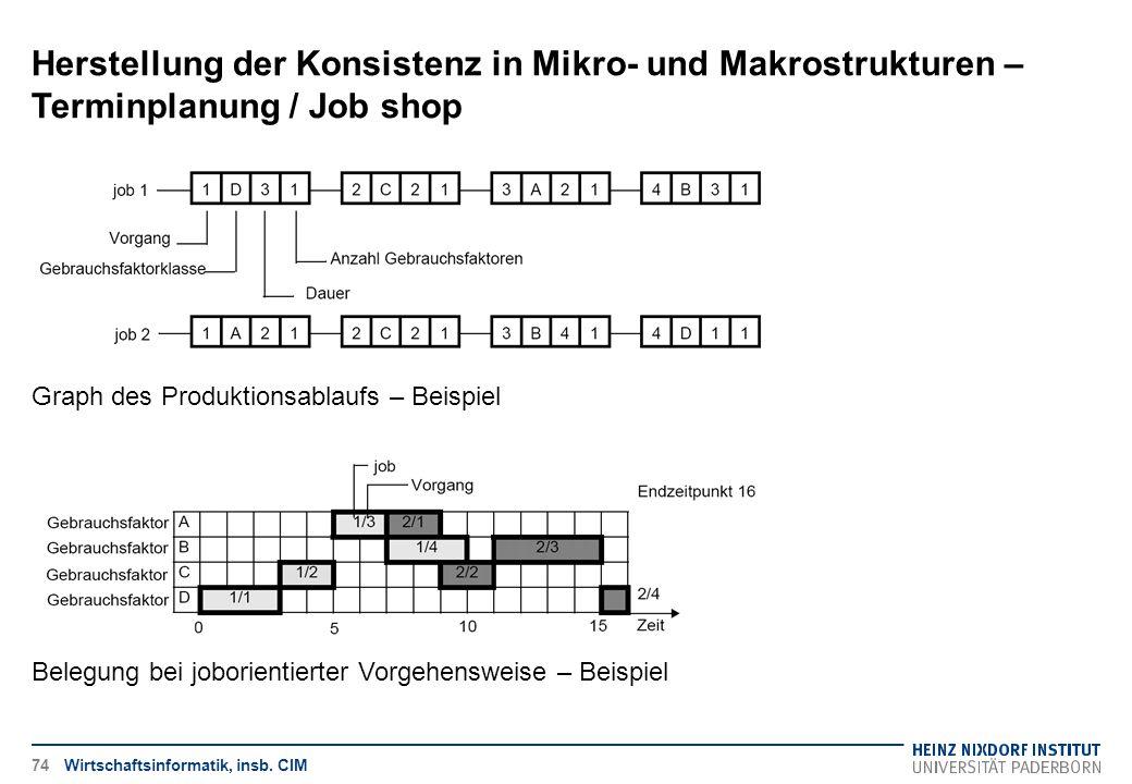 Herstellung der Konsistenz in Mikro- und Makrostrukturen – Terminplanung / Job shop Wirtschaftsinformatik, insb. CIM Graph des Produktionsablaufs – Be
