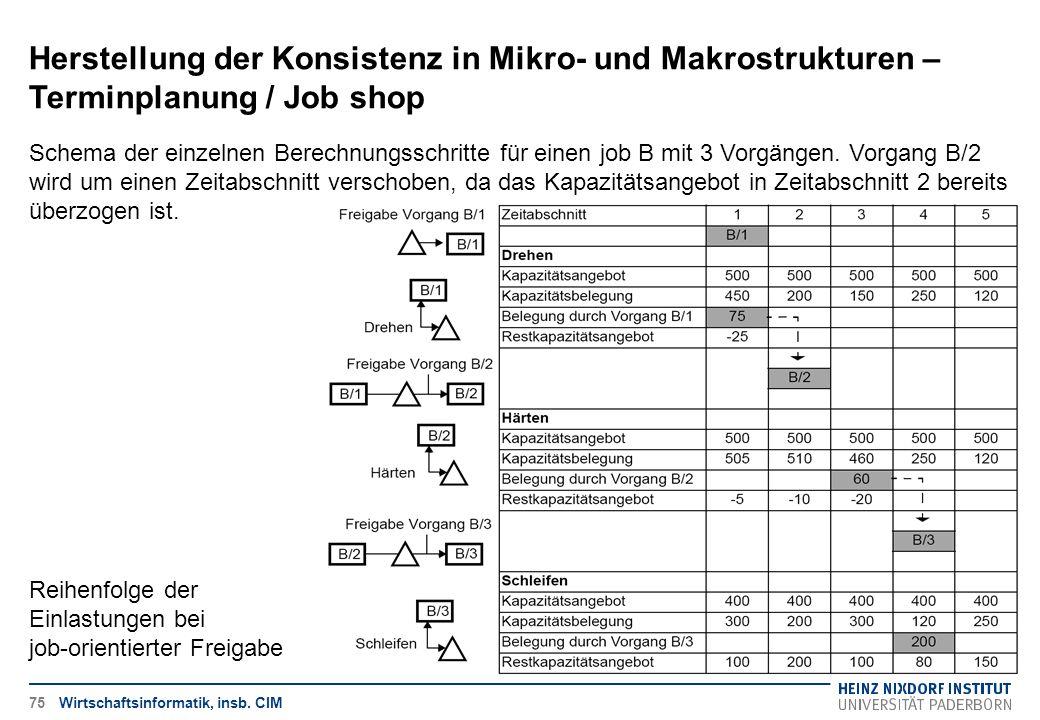 Herstellung der Konsistenz in Mikro- und Makrostrukturen – Terminplanung / Job shop Wirtschaftsinformatik, insb. CIM Schema der einzelnen Berechnungss