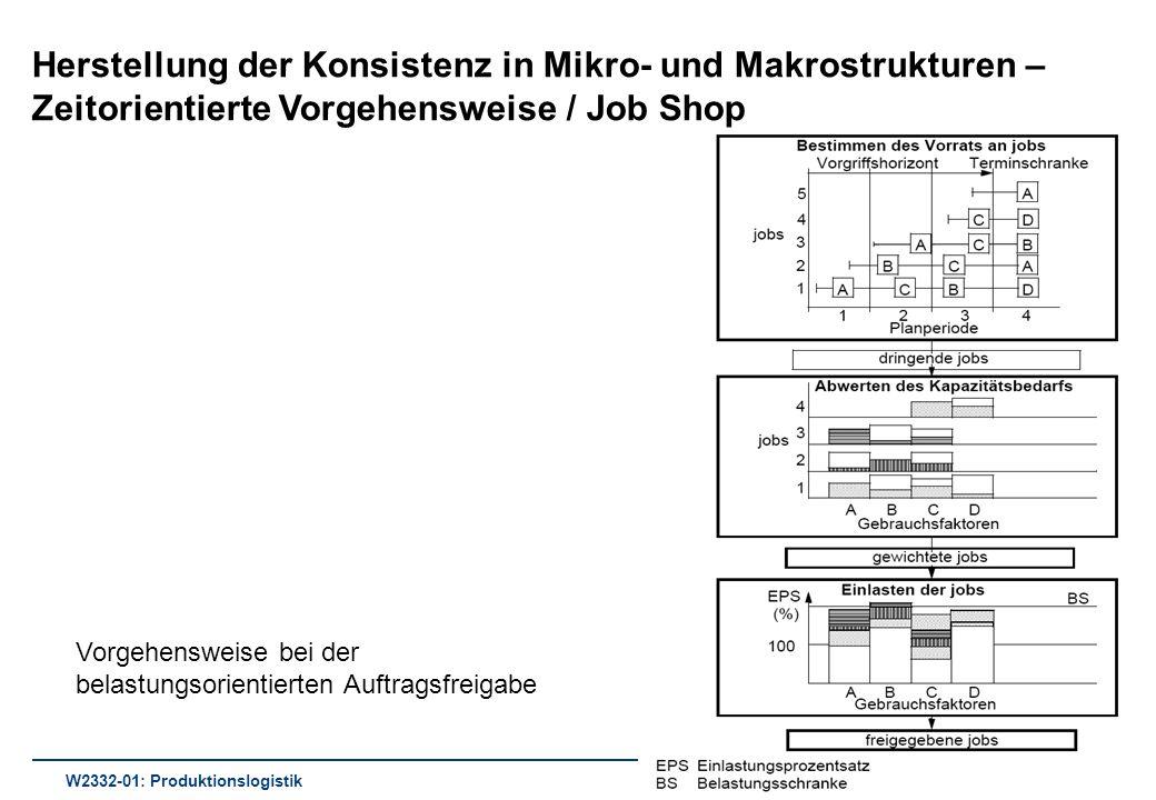 Herstellung der Konsistenz in Mikro- und Makrostrukturen – Zeitorientierte Vorgehensweise / Job Shop W2332-01: Produktionslogistik Vorgehensweise bei