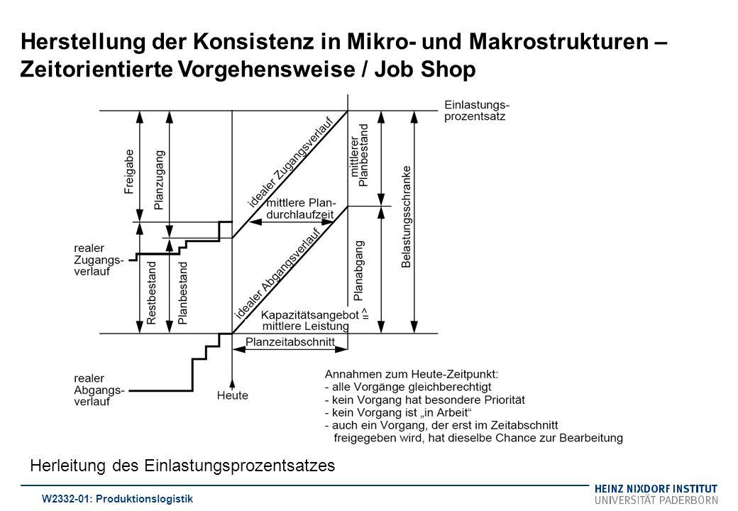 Herstellung der Konsistenz in Mikro- und Makrostrukturen – Zeitorientierte Vorgehensweise / Job Shop W2332-01: Produktionslogistik Herleitung des Einl