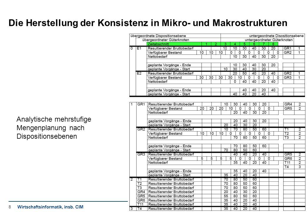 10 Die Herstellung der Konsistenz in Mikro- und Makrostrukturen Wirtschaftsinformatik, insb. CIM Analytische mehrstufige Mengenplanung nach Dispositio