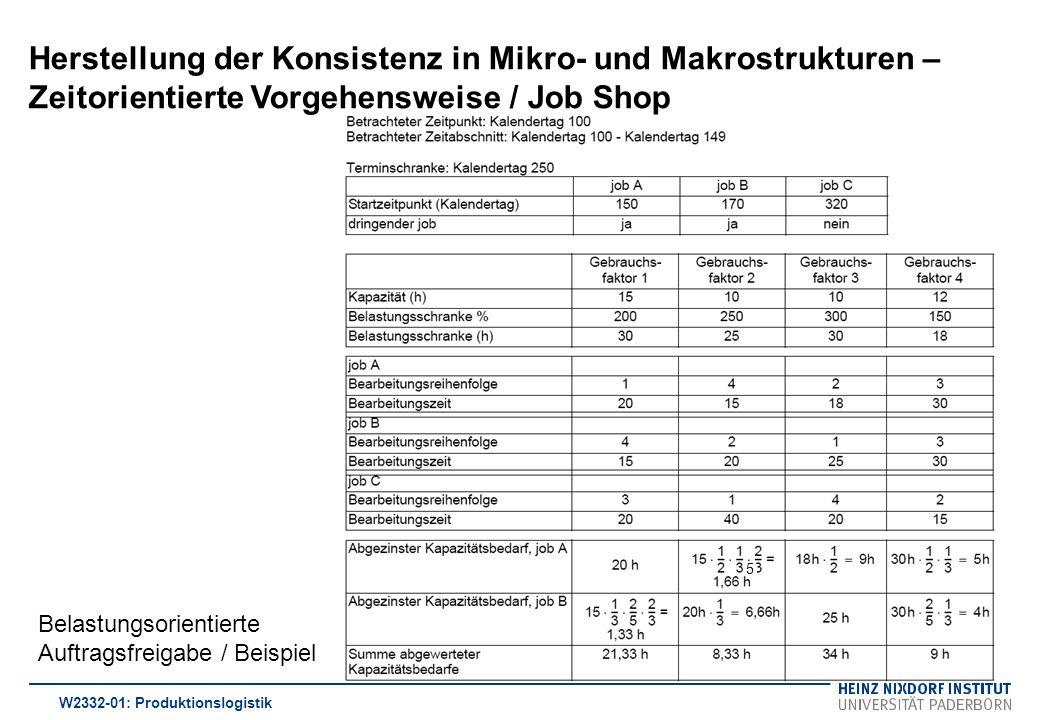 Herstellung der Konsistenz in Mikro- und Makrostrukturen – Zeitorientierte Vorgehensweise / Job Shop W2332-01: Produktionslogistik Belastungsorientier